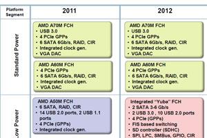 Roadmap soluzioni Mobile di AMD